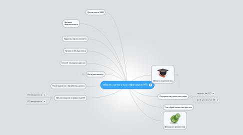 Mind Map: общая схема классификации ИТ: