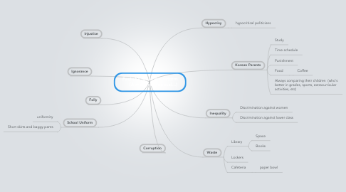 Mind Map: Pastiche Ideas Brainstorm      (A modest proposal...)