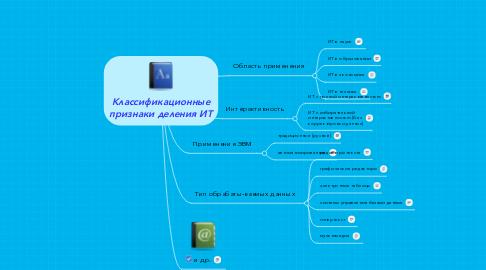 Mind Map: Kлассификационные признаки деления ИТ