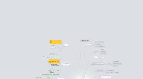 Mind Map: Cellule Recherche Développement Innovation Expérimentations  académie ORLEANS-TOURS