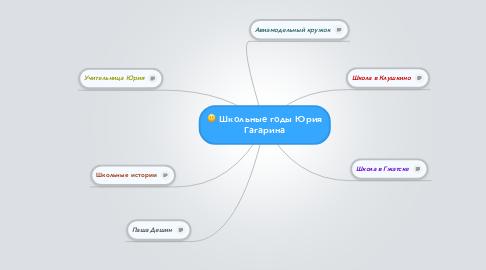 Mind Map: Школьные годы Юрия Гагарина