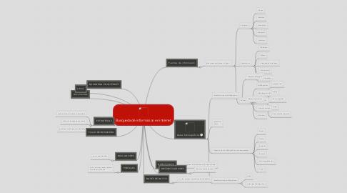 Mind Map: Busqueda de informacion en internet