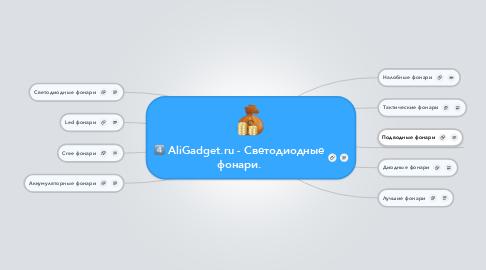 Mind Map: AliGadget.ru - Светодиодные фонари.