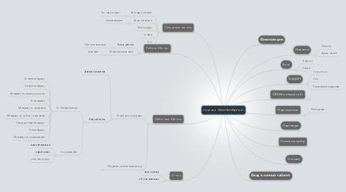 Mind Map: Главная  dreamworkpro.ru