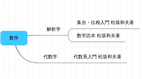 Mind Map: 数学