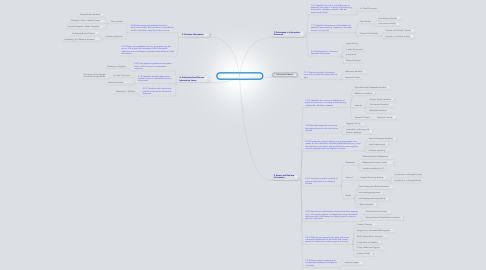 Mind Map: English 121 Library Component
