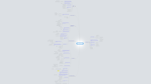 Mind Map: Gen Ed Information Literacy Embedded Experience