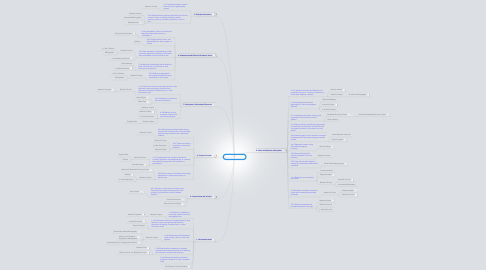 Mind Map: Research Course