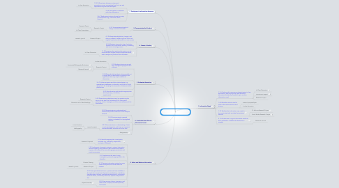 Mind Map: Capstone Course: Information Literacy