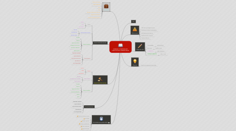Mind Map: UNIDAD 1/SISTEMA DE GESTION DE APRENDIZAJE