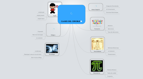 Mind Map: CLASES DEL CEROBLE