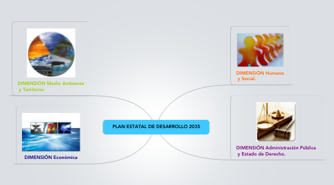 Mind Map: PLAN ESTATAL DE DESARROLLO 2035