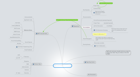 Mind Map: MCF SharePoint Portal