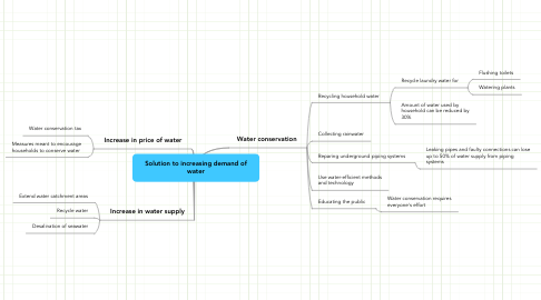 Mind Map: Solution to increasing demand of water