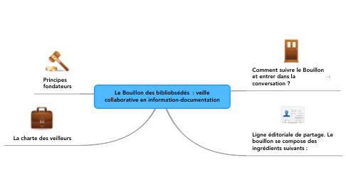 Mind Map: Le Bouillon des bibliobsédés  : veille collaborative en information-documentation