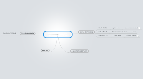 Mind Map: NAVIGATEUR CHROME CONFIGURATION DE BASE