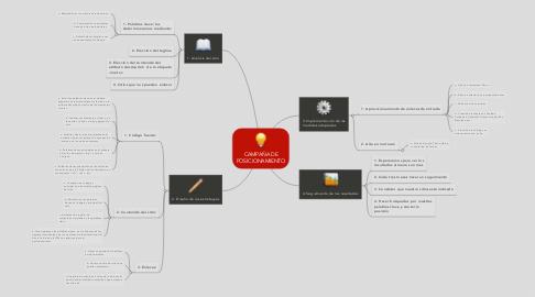Mind Map: CAMPAÑA DE POSICIONAMIENTO