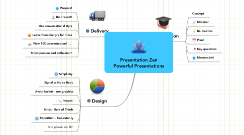 Mind Map: Presentation Zen Powerful Presentations