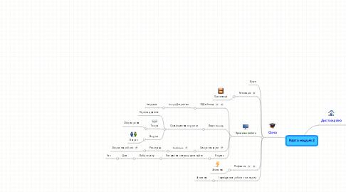 Mind Map: Карта модуля 2