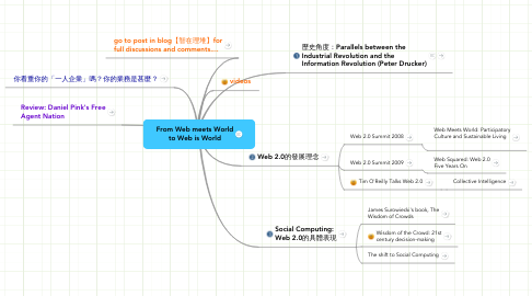 Mind Map: From Web meets World to Web is World