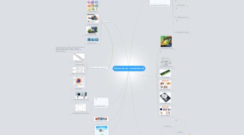 Mind Map: Sistema de una  computadora