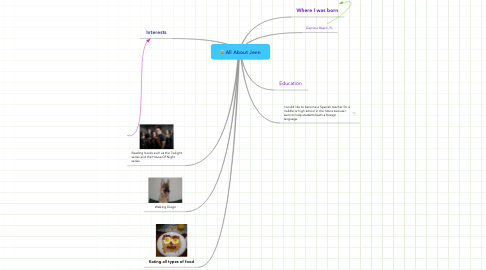 Mind Map: All About Jenn