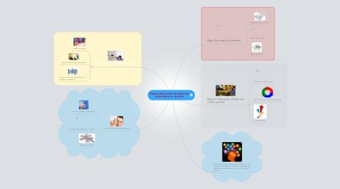 Mind Map: Etapas del proceso de desarrollo de productos o servicios