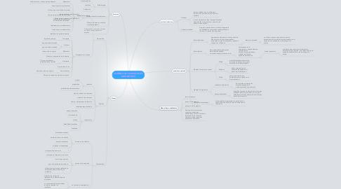 Mind Map: CONTROL DE CALIDAD EN EL LABORATORIO