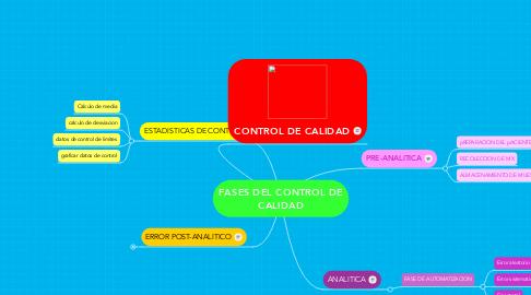 Mind Map: FASES DEL CONTROL DE CALIDAD