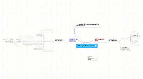 Mind Map: Elaboração da monografia