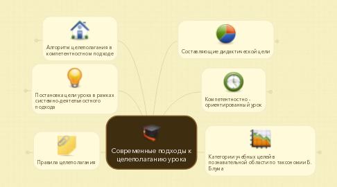 Mind Map: Современные подходы к целеполаганию урока