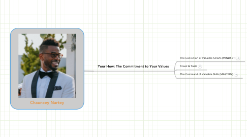 Mind Map: [ The Blueprint to Better ]