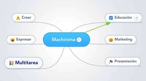 Mind Map: Machinima