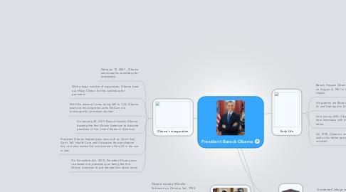 Mind Map: President Barack Obama