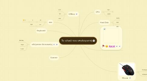 Mind Map: Το υλικό του υπολογιστή