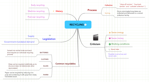 Mind Map: RECYCLING