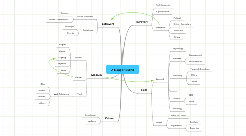 Mind Map: A blogger's Mind