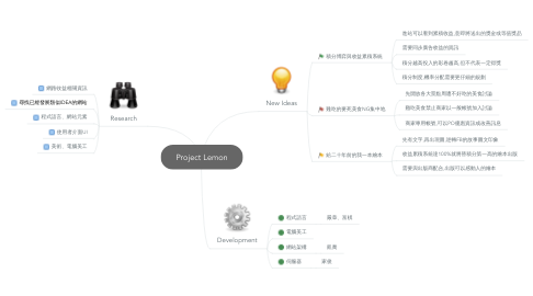 Mind Map: Project Lemon