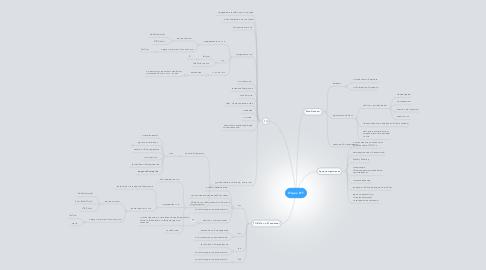 Mind Map: Отдел ИТ