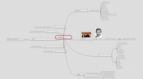 Mind Map: min familie