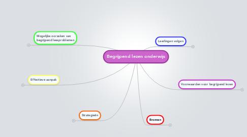 Mind Map: Begrijpend lezen onderwijs