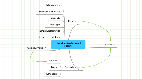 Mind Map: How does Akshar-Amrit operate