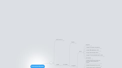 Mind Map: Космология Бизнеса