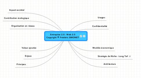 Mind Map: Entreprise 2.0 - Web 2.0Copyright © Frédéric SIMONET