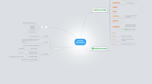 Mind Map: AGENDA  REDAZIONE