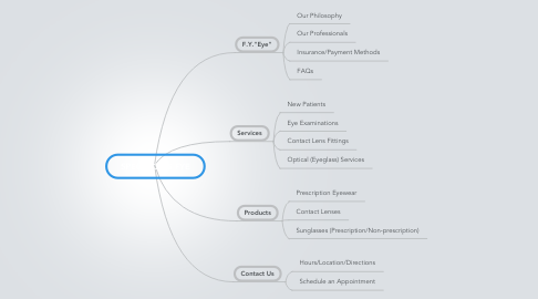 Mind Map: SPECTACLES FYE