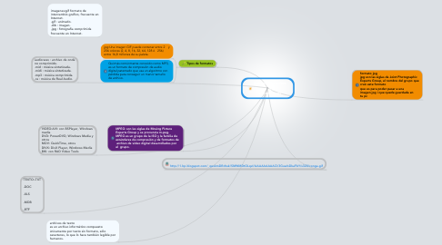 Mind Map: tipos de formatos  y extenciones