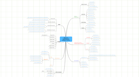 Mind Map: Web 2.0 e Social Network - ambienti e risorse -