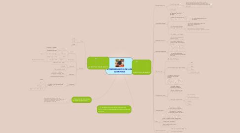 Mind Map: CONTAMINACIÓN DE LOS ALIMENTOS
