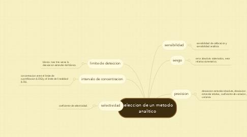 Mind Map: seleccion de un metodo analitico